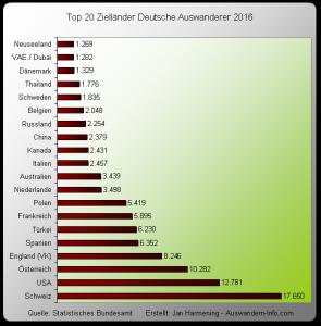 Auswandern Top 20 Deutsche 2016