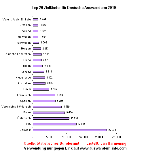 Auswandern-Top20-Deutsche-2010
