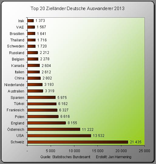 Auswandern-Top20-Deutsche-2013