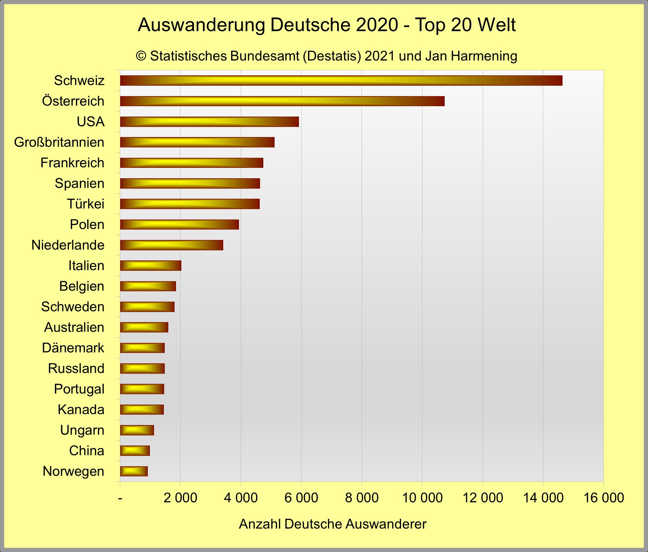 Emigration - Wegzug von Deutschland