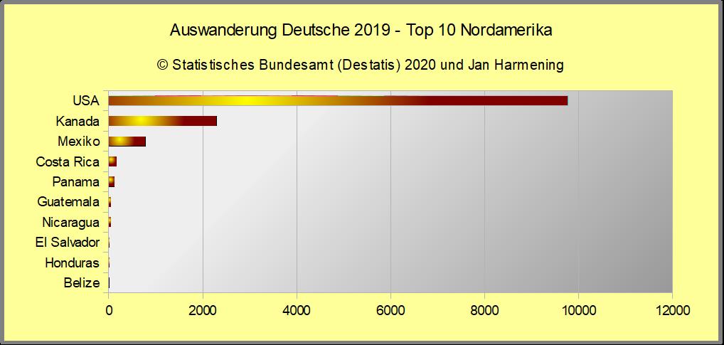 Auswanderung Deutsche 2019 - Top 10 Nordamerika