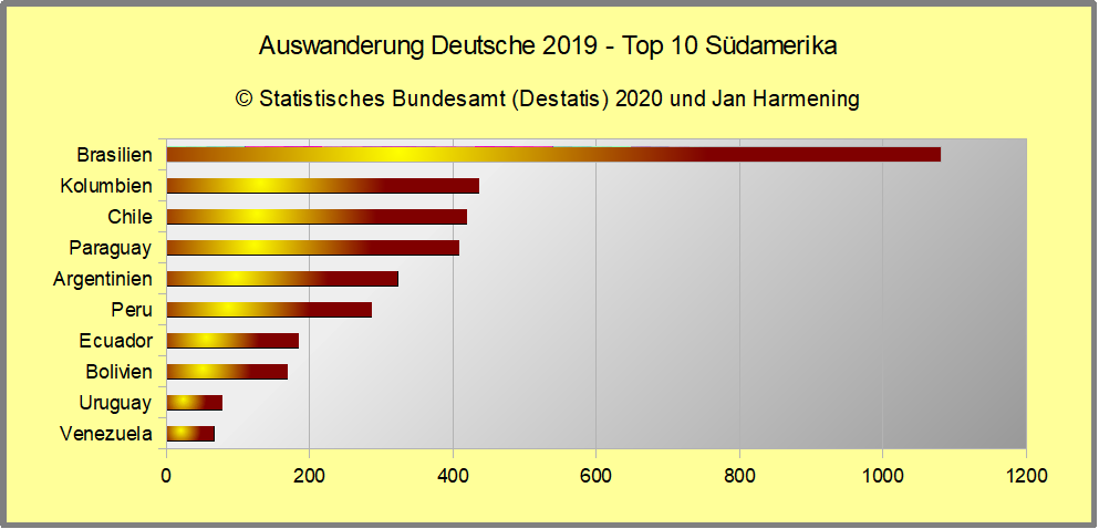 Auswanderung Deutsche 2019 - Top 10 Südamerika