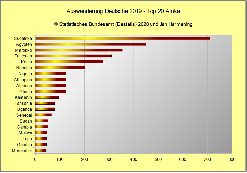 Auswanderung Deutsche 2019 - Top 20 Afrika