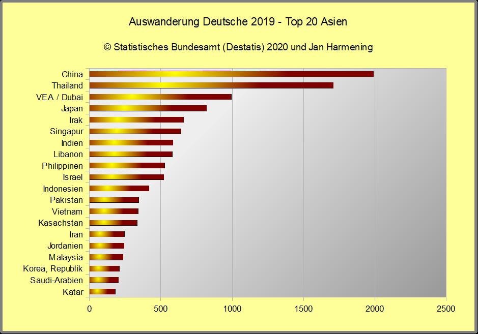 Auswanderung Deutsche 2019 - Top 20 Asien