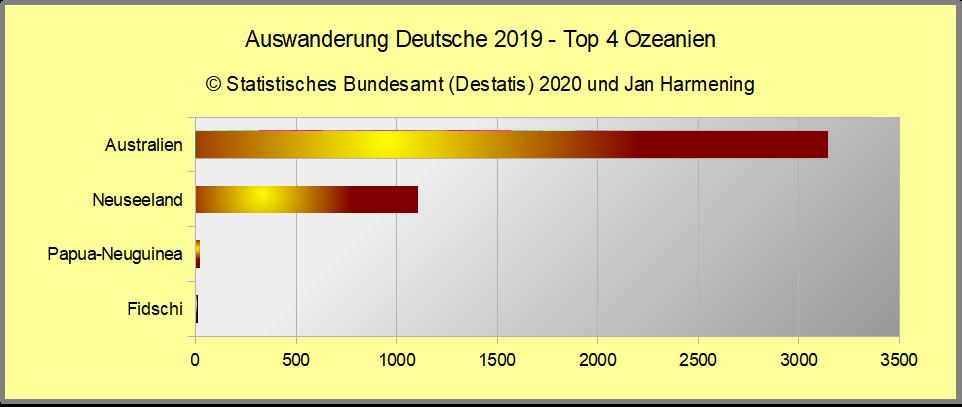 Auswanderung Deutsche 2019 - Top 4 Ozeanien