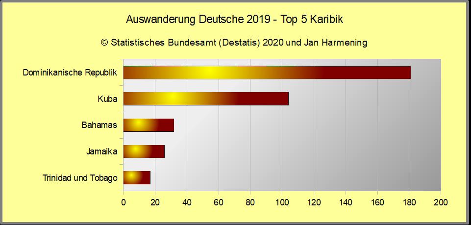 Auswanderung Deutsche 2019 - Top 5 Karibik
