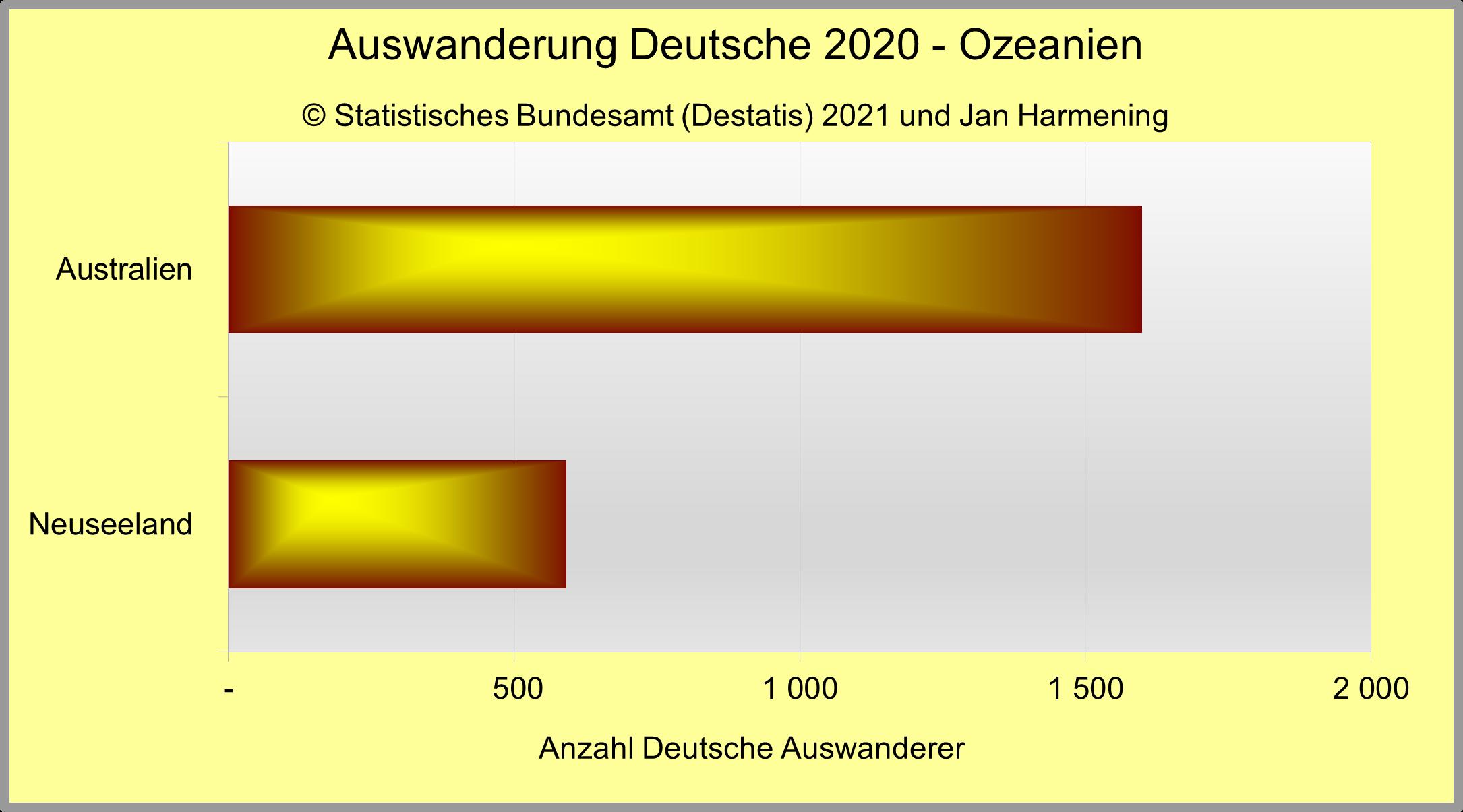 Auswanderung Deutsche 2020 - Ozeanien