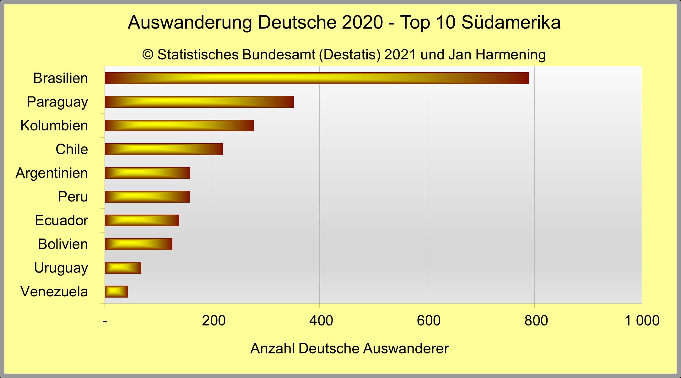 Auswanderung Deutsche 2020 - Top 10 Südamerika