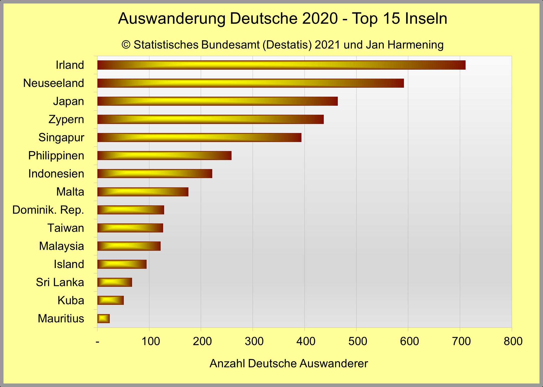 Auswanderung Deutsche 2020 - Top 15 Inseln