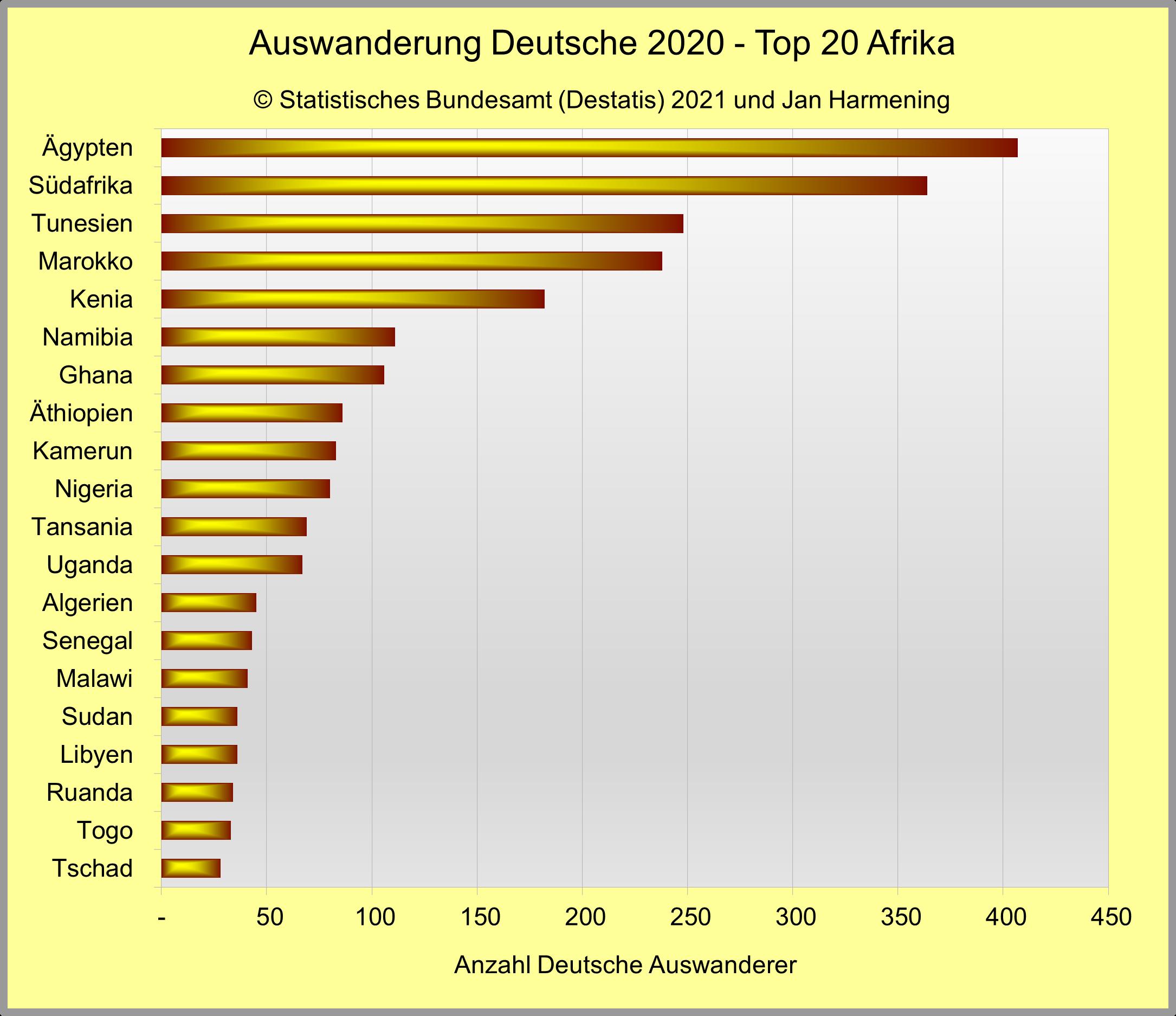 Auswanderung Deutsche 2020 - Top 20 Afrika