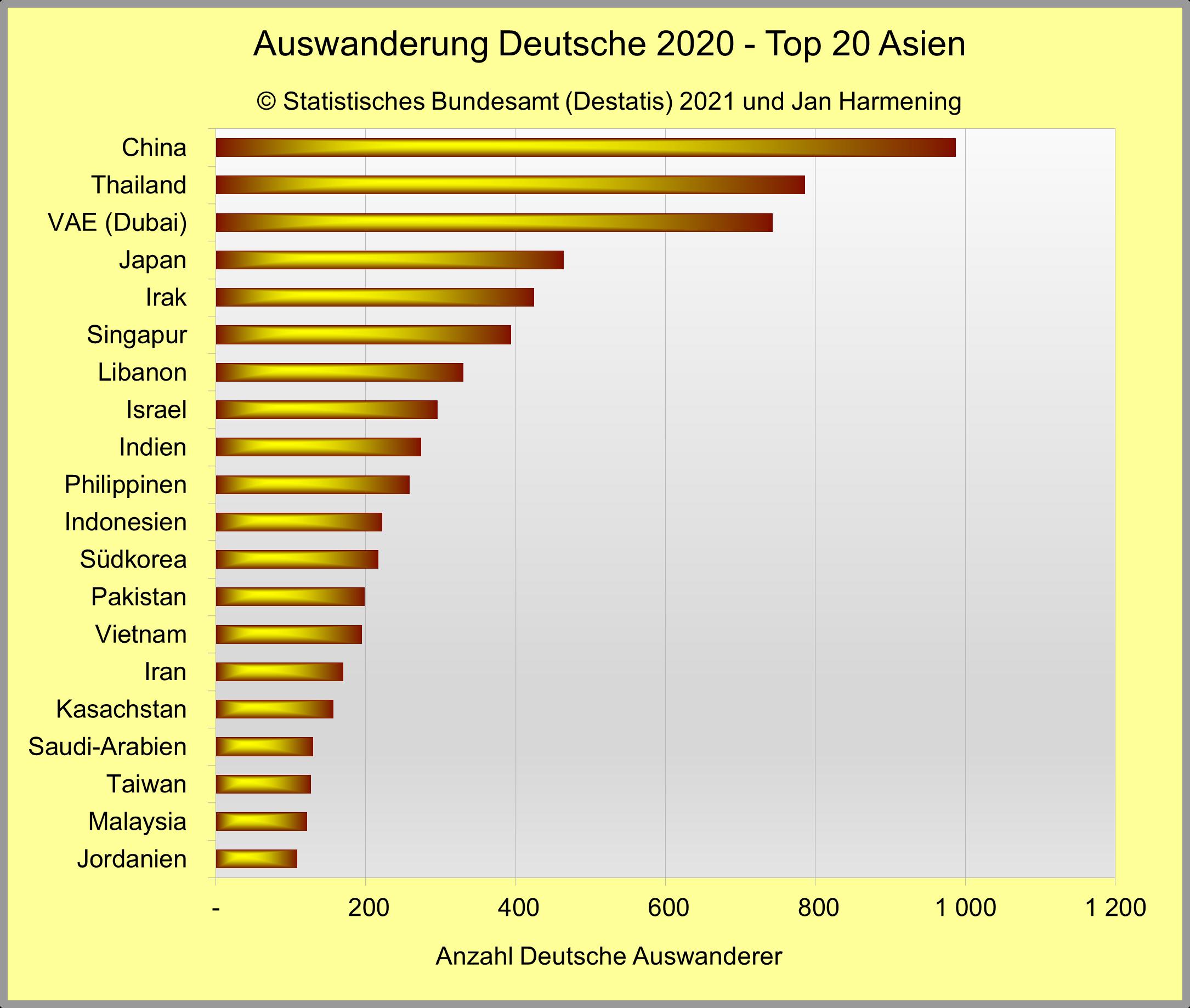 Auswanderung Deutsche 2020 - Top 20 Asien