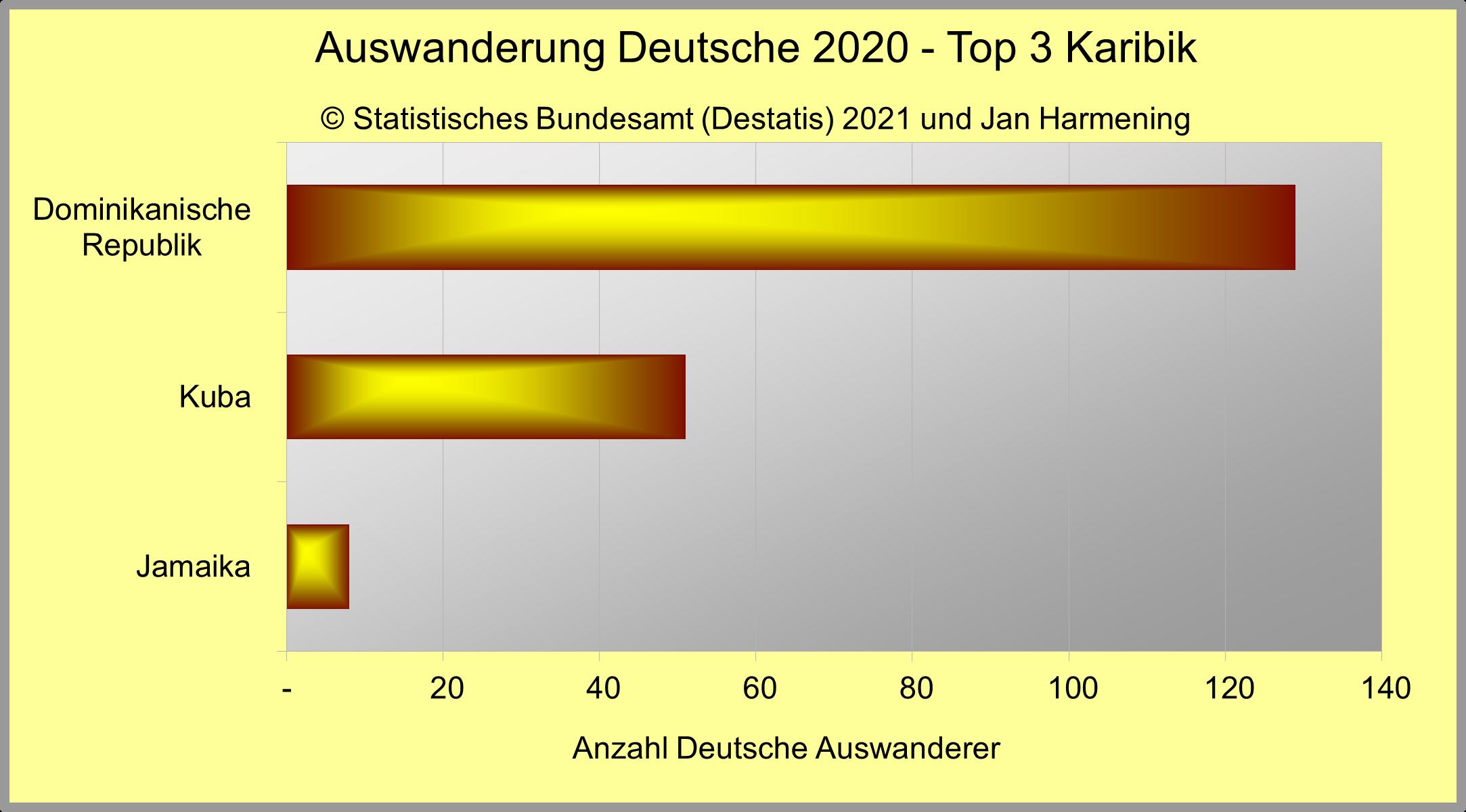 Auswanderung Deutsche 2020 - Top 3 Karibik