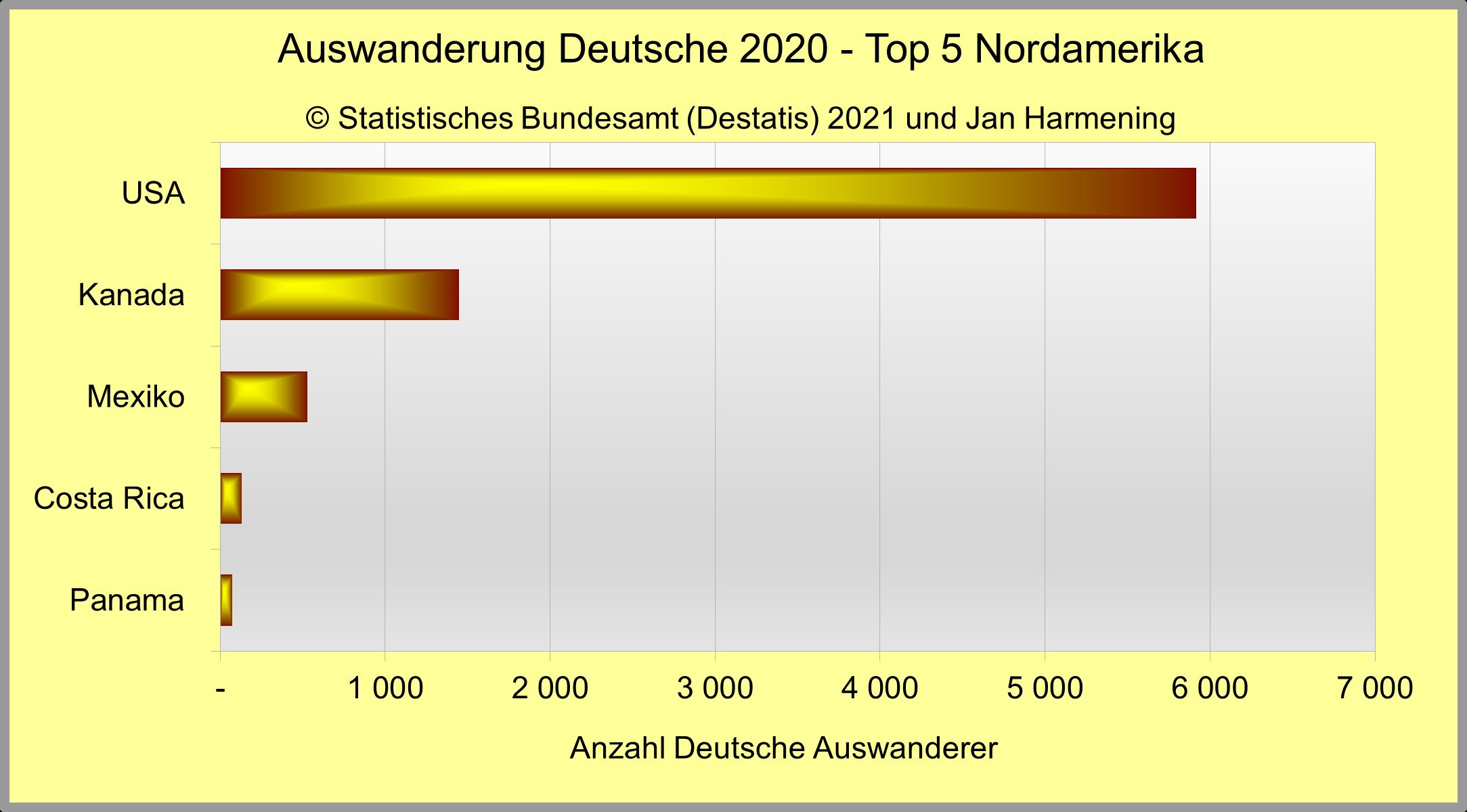 Auswanderung Deutsche 2020 - Top 5 Nordamerika