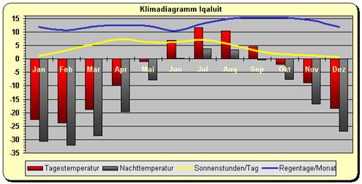 Kanada - Klimadiagramm Iqaluit