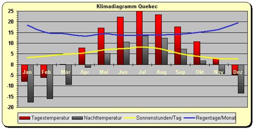 Kanada - Klimadiagramm Quebec