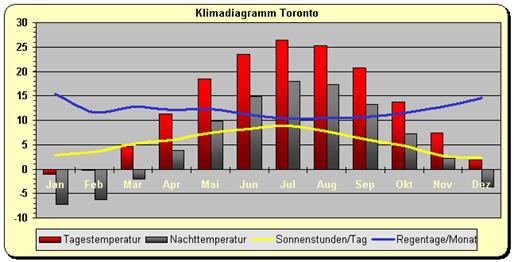 Kanada - Klimadiagramm Toronto