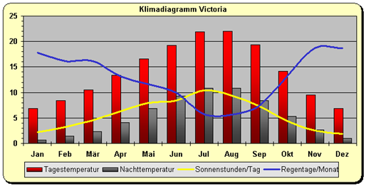 Kanada - Klimadiagramm Victoria