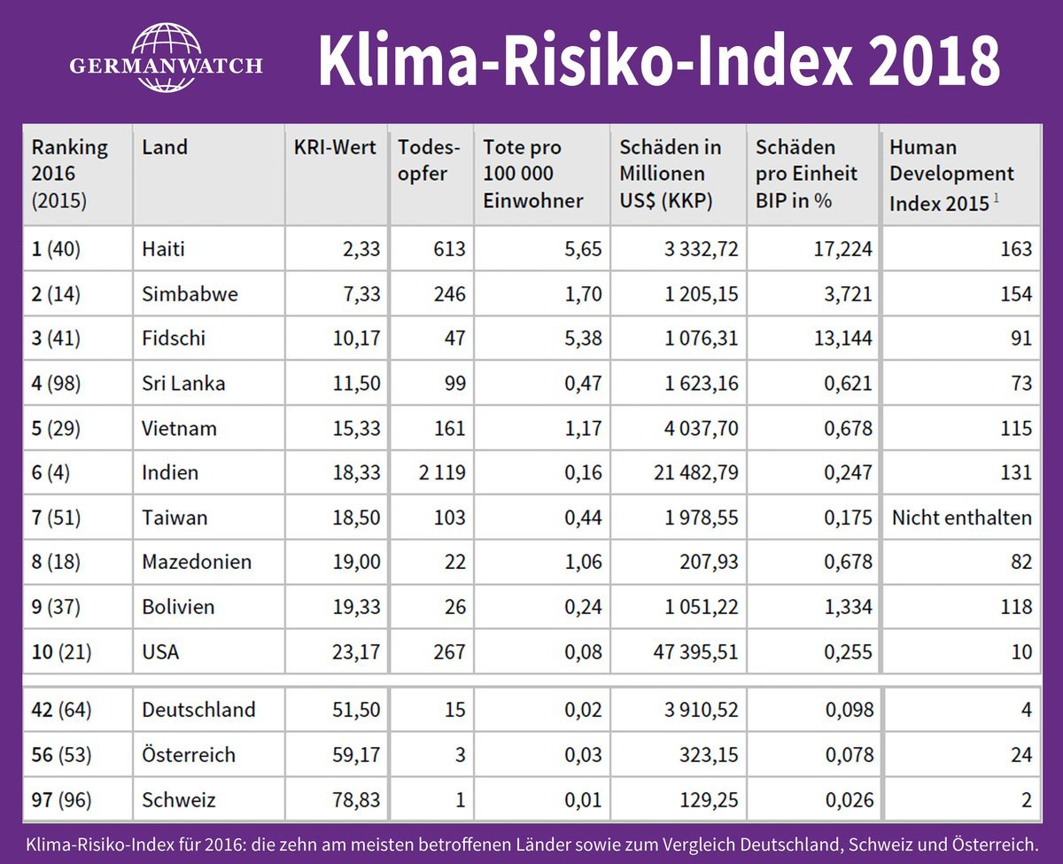 Klima-Risiko-Index 2018