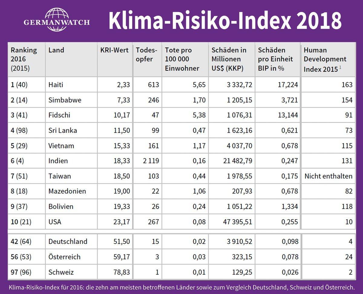 Klima-Risiko-Index 2018
