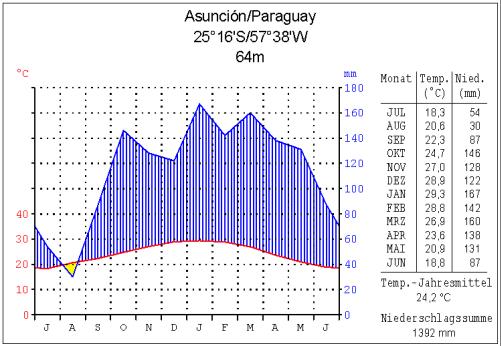 Paraguay - Klima Tabelle Asuncion