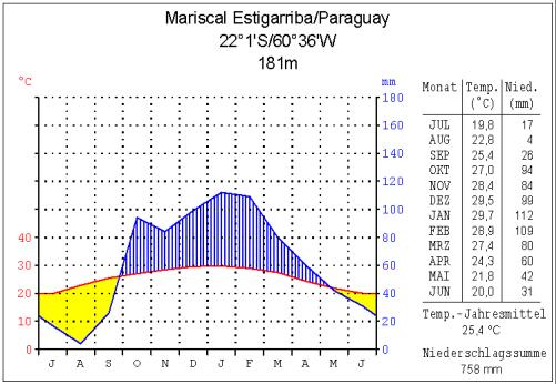 Paraguay - Klimatabelle Mariscal Estigarribia
